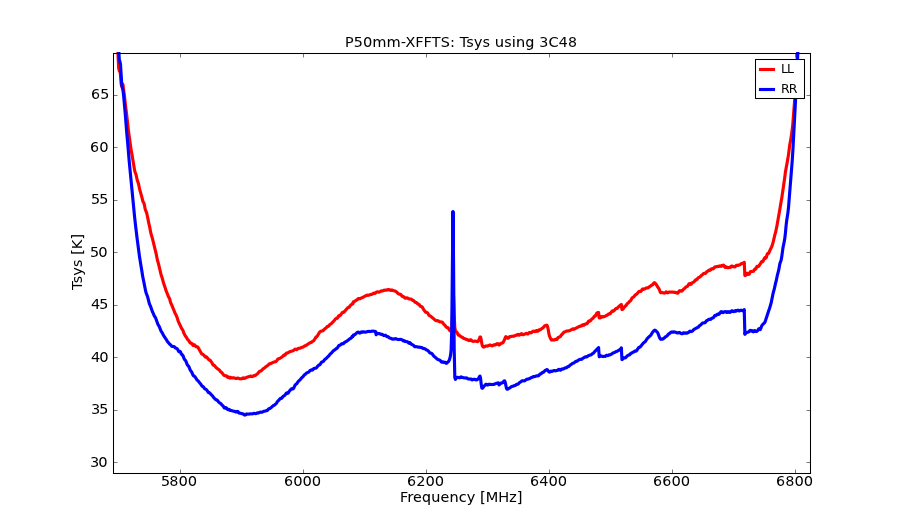 information_for_astronomers:rx:p50mm-xffts-tsys.png
