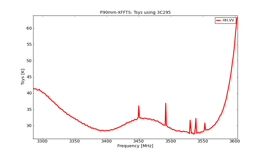 information_for_astronomers:rx:p90mm-xffts-tsys.png