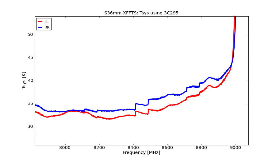 information_for_astronomers:rx:s36mm-xffts-tsys.png