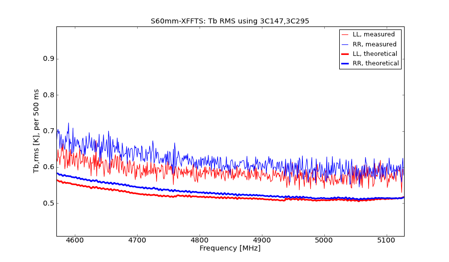 information_for_astronomers:rx:s60mm-xffts-trms.png
