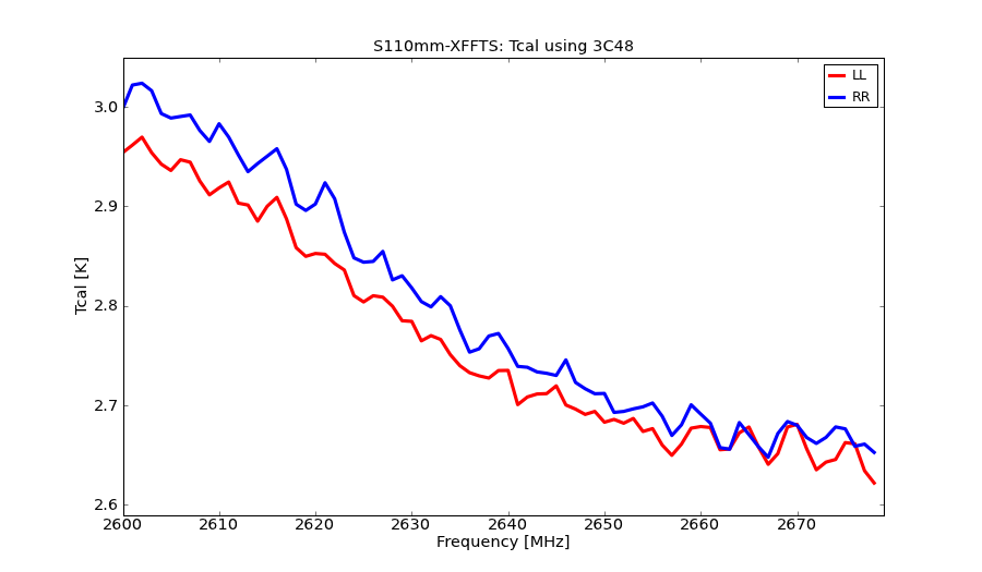 information_for_astronomers:rx:s110mm-xffts-tcal.png
