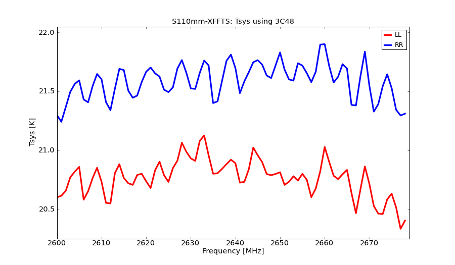 information_for_astronomers:rx:s110mm-xffts-tsys.png