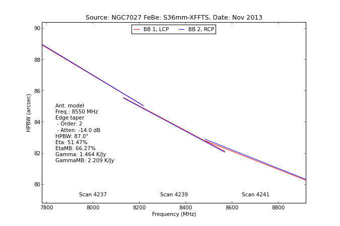 information_for_astronomers:rx:s36mm_hpbw_from_specpointing.png