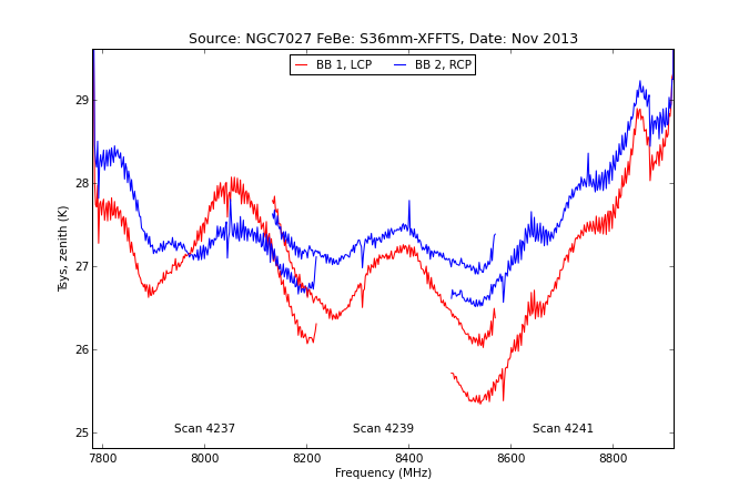information_for_astronomers:rx:s36mm_tsys0_from_specpointing_using_tau_spec.png