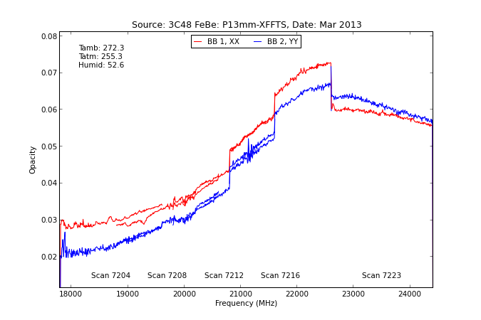 information_for_astronomers:rx:p13mm_tau_from_specpointing_using_tau_spec.png