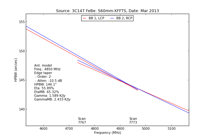 information_for_astronomers:rx:s60mmb_hpbw_from_specpointing.png