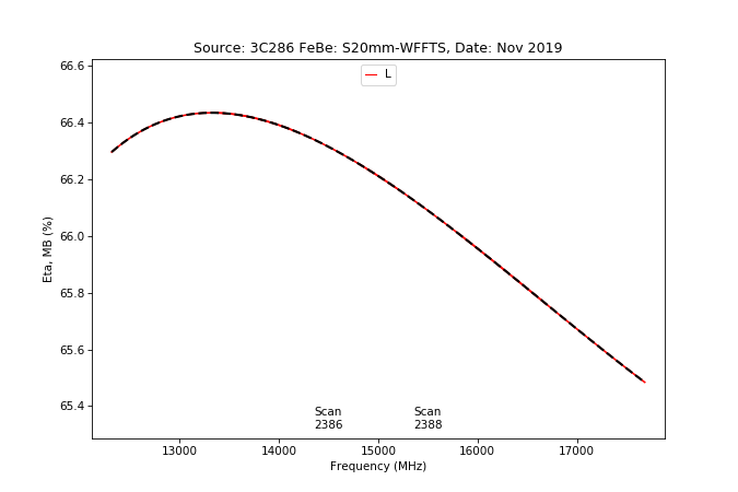 information_for_astronomers:rx:effbg_s20mm_cband_2019nov22_3c286_aatm_l_etamb_from_specpointing.png