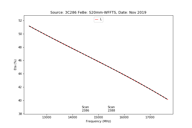 information_for_astronomers:rx:effbg_s20mm_cband_2019nov22_3c286_aatm_l_eta_from_specpointing.png