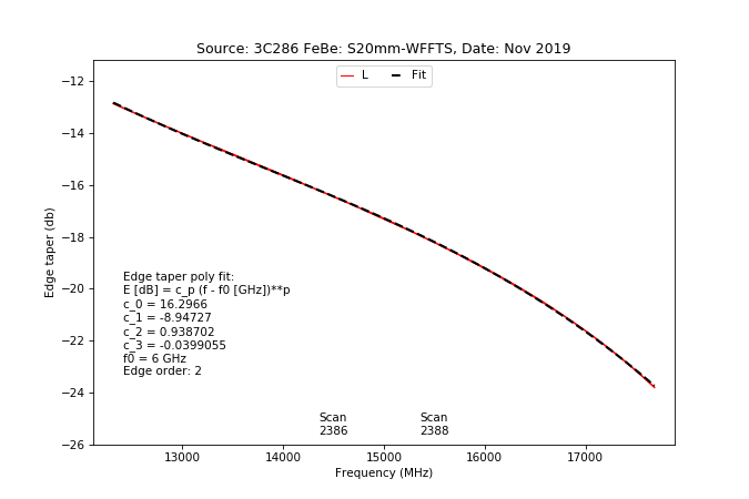 information_for_astronomers:rx:effbg_s20mm_cband_2019nov22_3c286_aatm_l_taper_from_specpointing.png