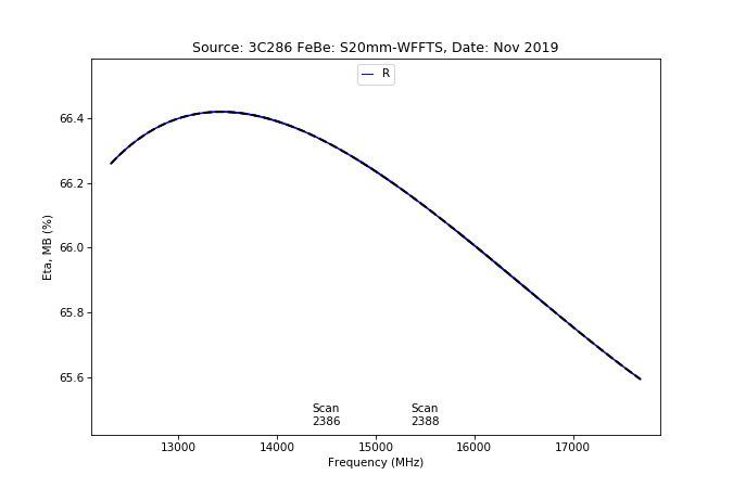 information_for_astronomers:rx:effbg_s20mm_cband_2019nov22_3c286_aatm_r_etamb_from_specpointing.png