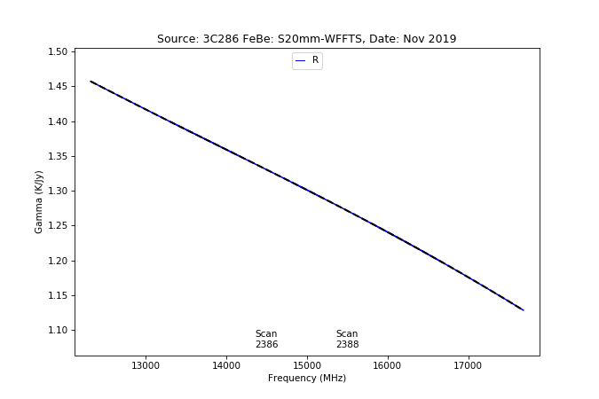 information_for_astronomers:rx:effbg_s20mm_cband_2019nov22_3c286_aatm_r_gamma_from_specpointing.png