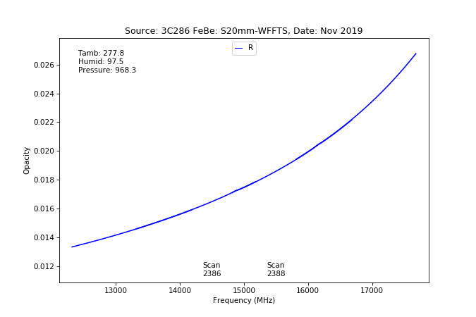 information_for_astronomers:rx:effbg_s20mm_cband_2019nov22_3c286_aatm_r_tau_from_specpointing_using_tau_spec.png