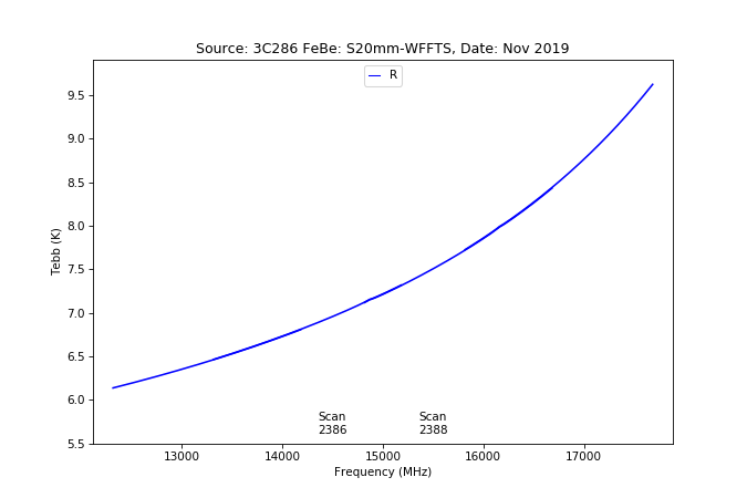 information_for_astronomers:rx:effbg_s20mm_cband_2019nov22_3c286_aatm_r_tebb_from_specpointing_using_tau_spec.png