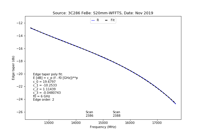 information_for_astronomers:rx:effbg_s20mm_cband_2019nov22_3c286_aatm_r_taper_from_specpointing.png