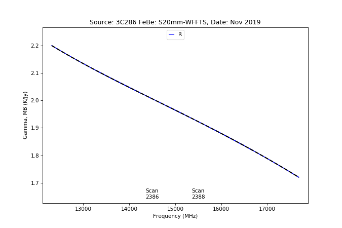 information_for_astronomers:rx:effbg_s20mm_cband_2019nov22_3c286_aatm_r_gammamb_from_specpointing.png