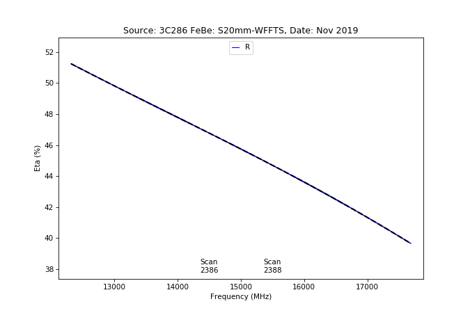 information_for_astronomers:rx:effbg_s20mm_cband_2019nov22_3c286_aatm_r_eta_from_specpointing.png