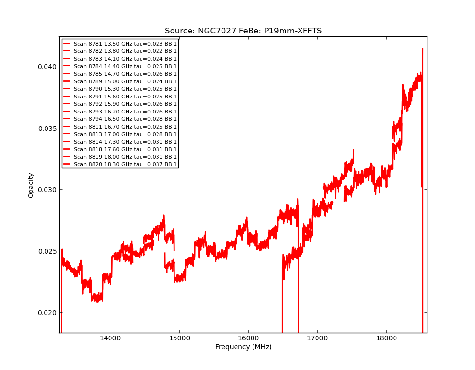 information_for_astronomers:rx:p19mm_tau_from_specpointing_using_tau_spec_edt.png